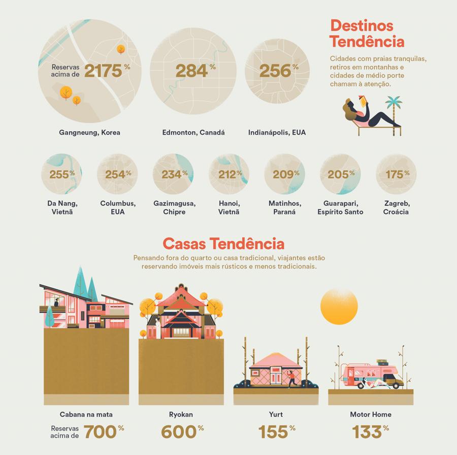 tendencia-viagem-airbnb-2018-um-cafe-pra-dois-01